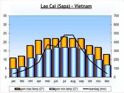 klimaat-Lao-Cai-Sapa-Vietnam
