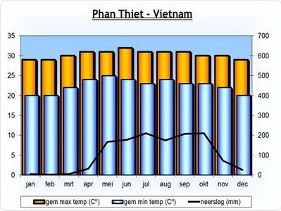 klimaat-Phan-Thiet-Vietnam-Azië